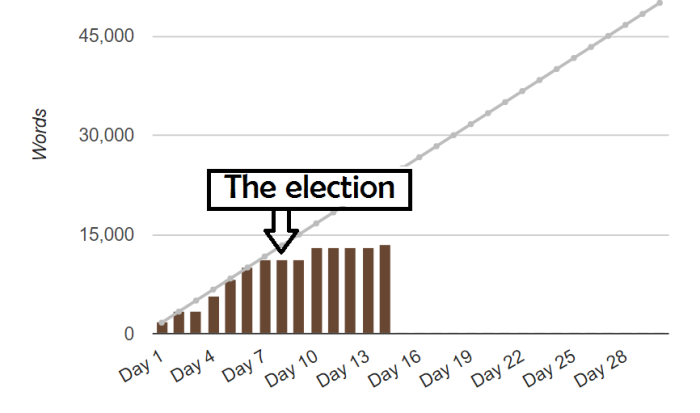 nano-wordcount-election